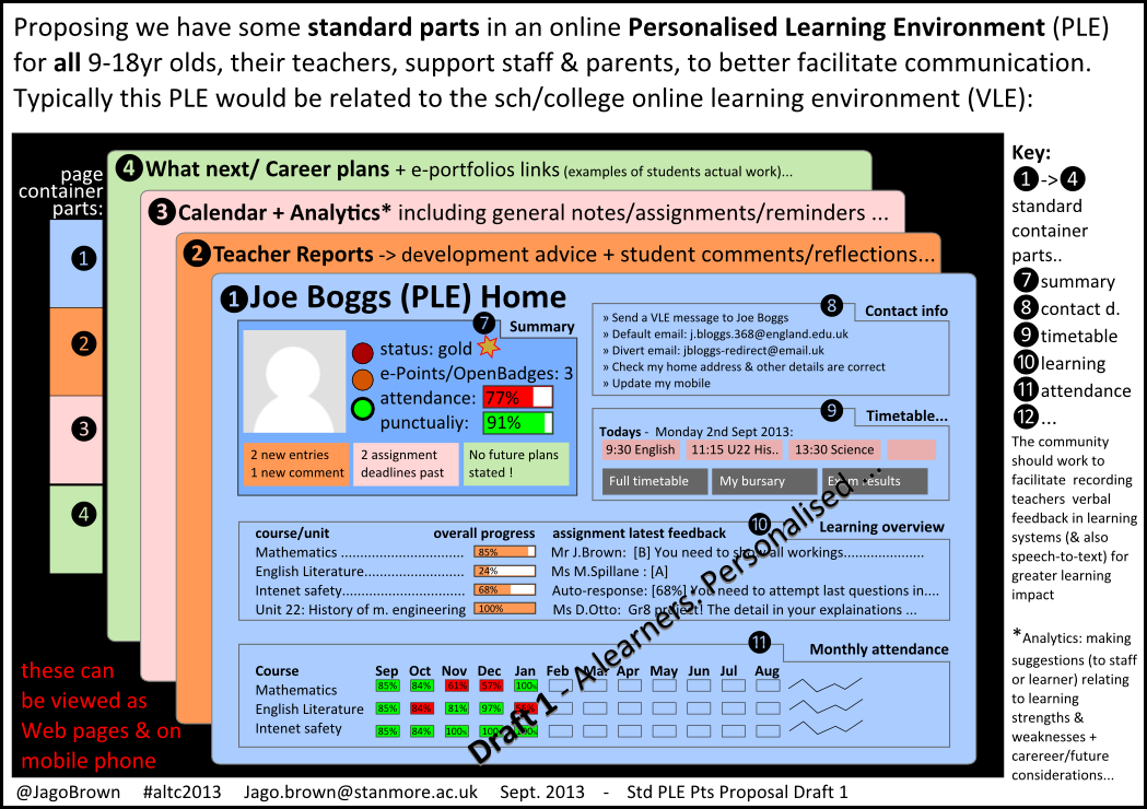 Personalised Learning Environment PLP Draft Proposal