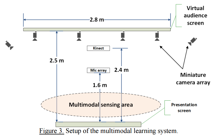 Application Example: Multimodal Learning System