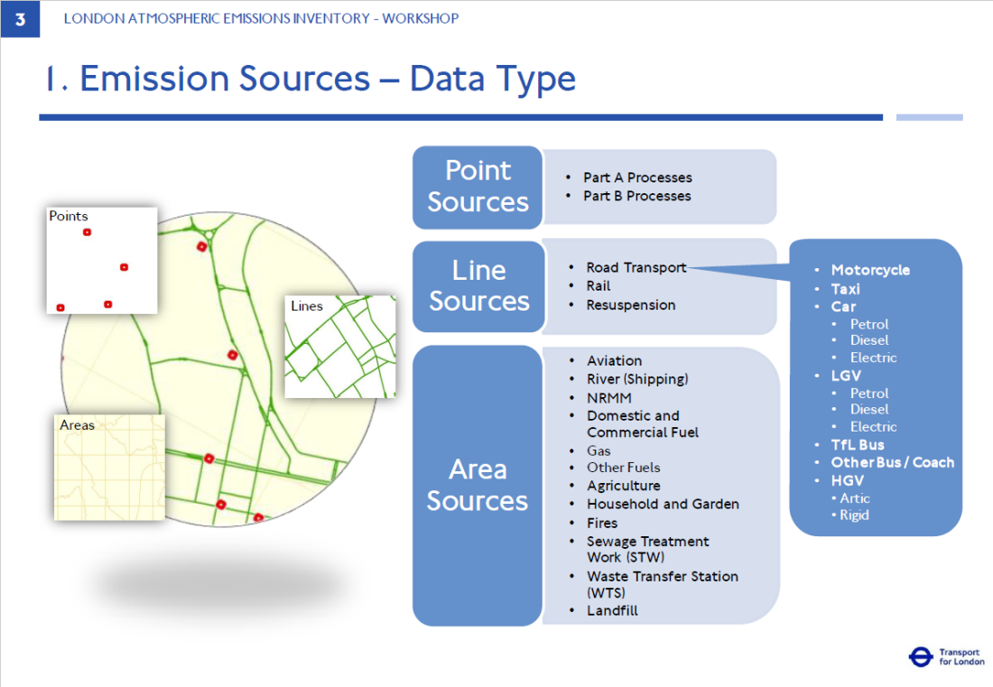 Figure 2: Emission Sources - Data Type